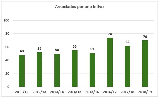 Sócios 2018-2019